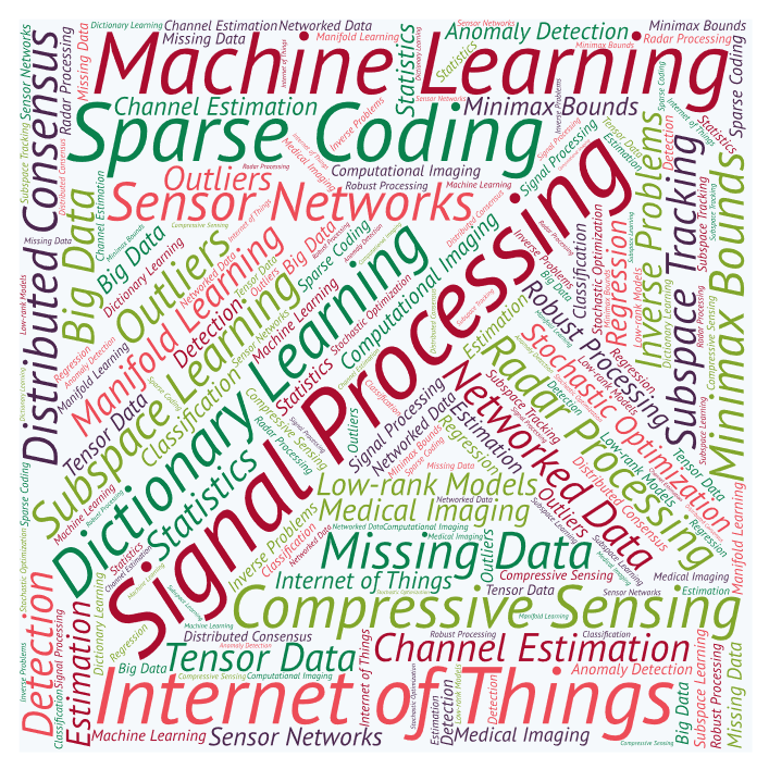 INSPIRE Lab Research Word Cloud